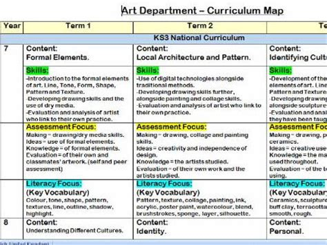 KS3-5 Curriculum Map for Art and Design   Teaching Resources