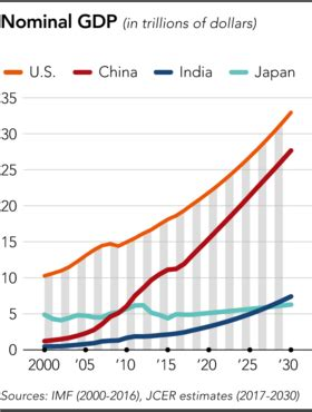 Asian economies out to 2030, India third place world