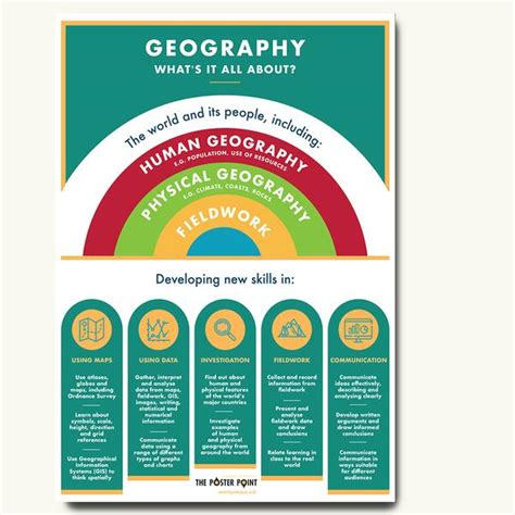 Geography KS3 Curriculum Summary Poster – The Poster Point