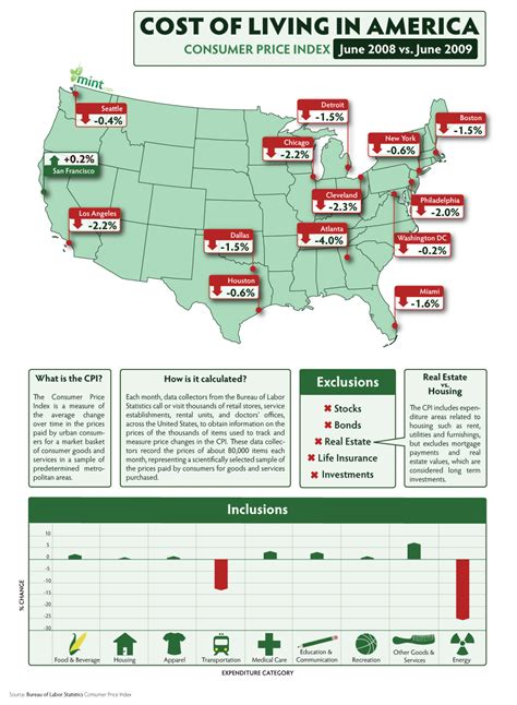 Cost of Living In America | Visual